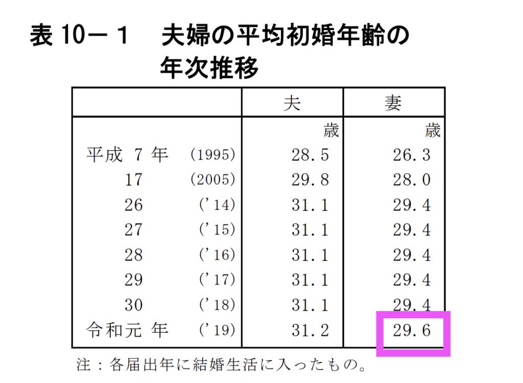 初婚年齢の平均